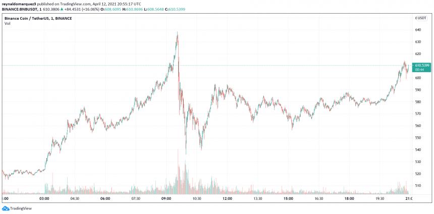 Binance offers Tesla stock token, could Coinbase (COIN) follow?