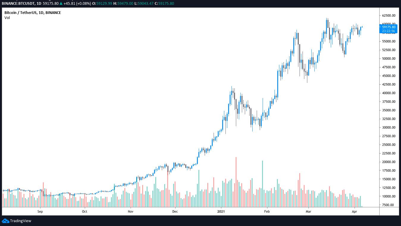 Bitcoin bulls return after BTC bounces at a key support level