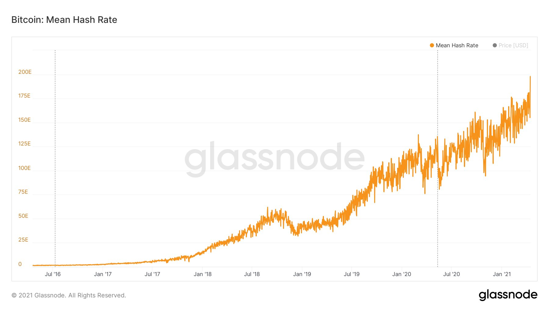Bitcoin hash rate hits record 200 EH/s in fresh BTC price bull flag