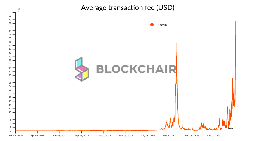 Bitcoin transactions fees in US dollars near all-time high levels