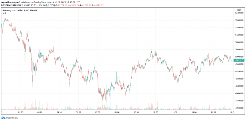 Bitcoin's Market Structure Broken, But This Metric Points To Salvation