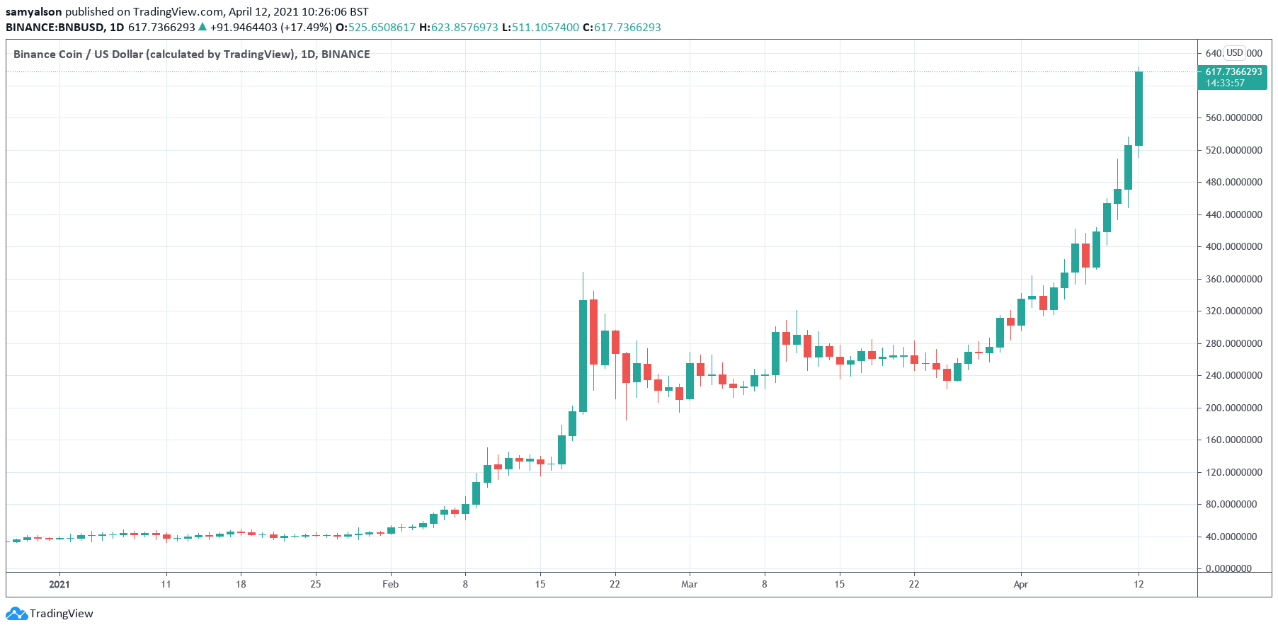 BNB Soars Above $600, is an Ethereum Flippening on The Cards?