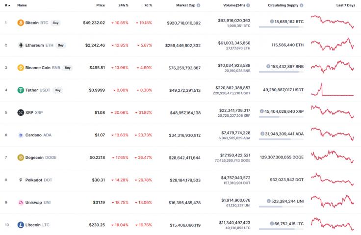 BTC, ETH, XRP, ADA, BNB and DOT Price Analysis for April 23
