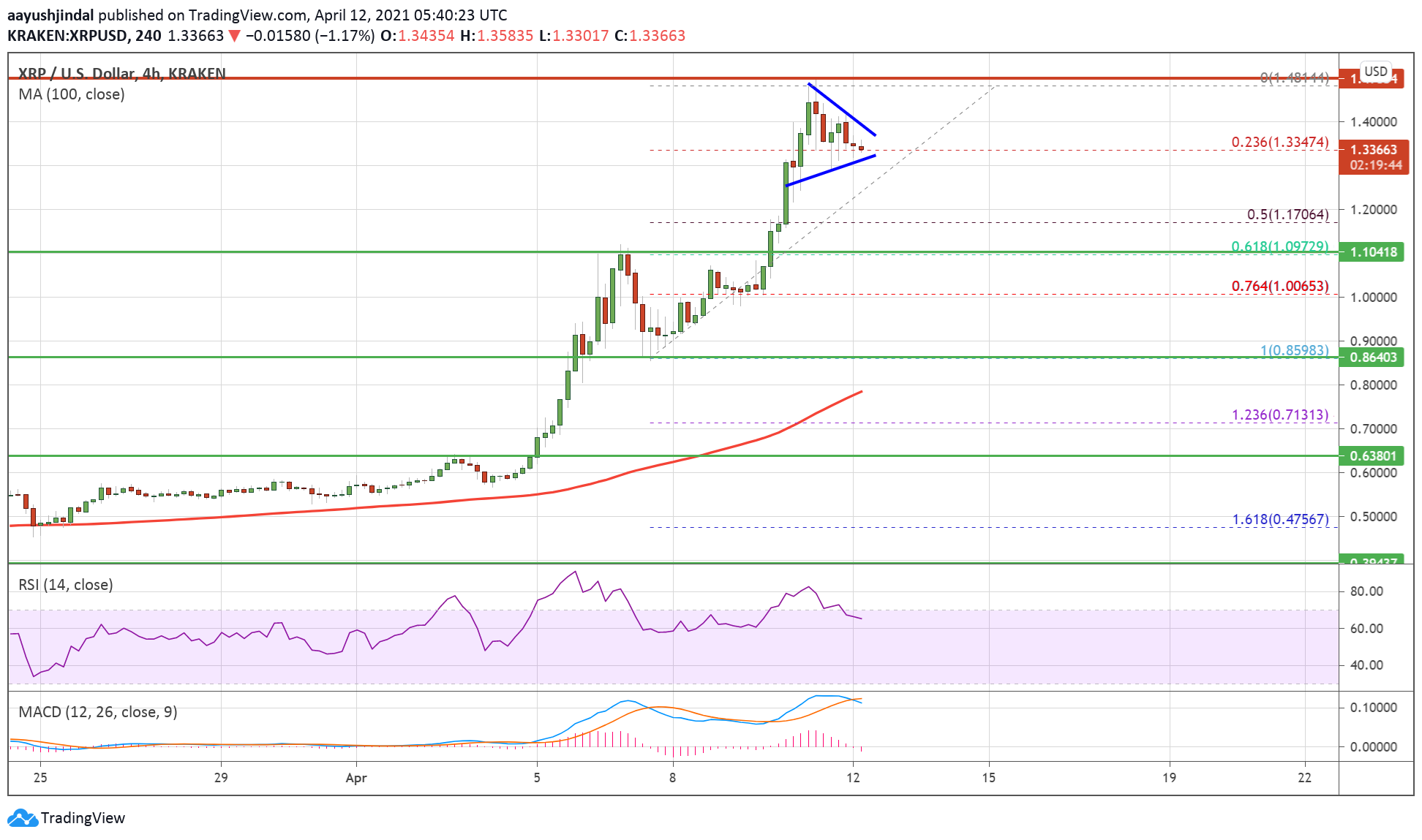 Charted: Ripple (XRP) Consolidates Gains, Why Rally Isn't Over Yet