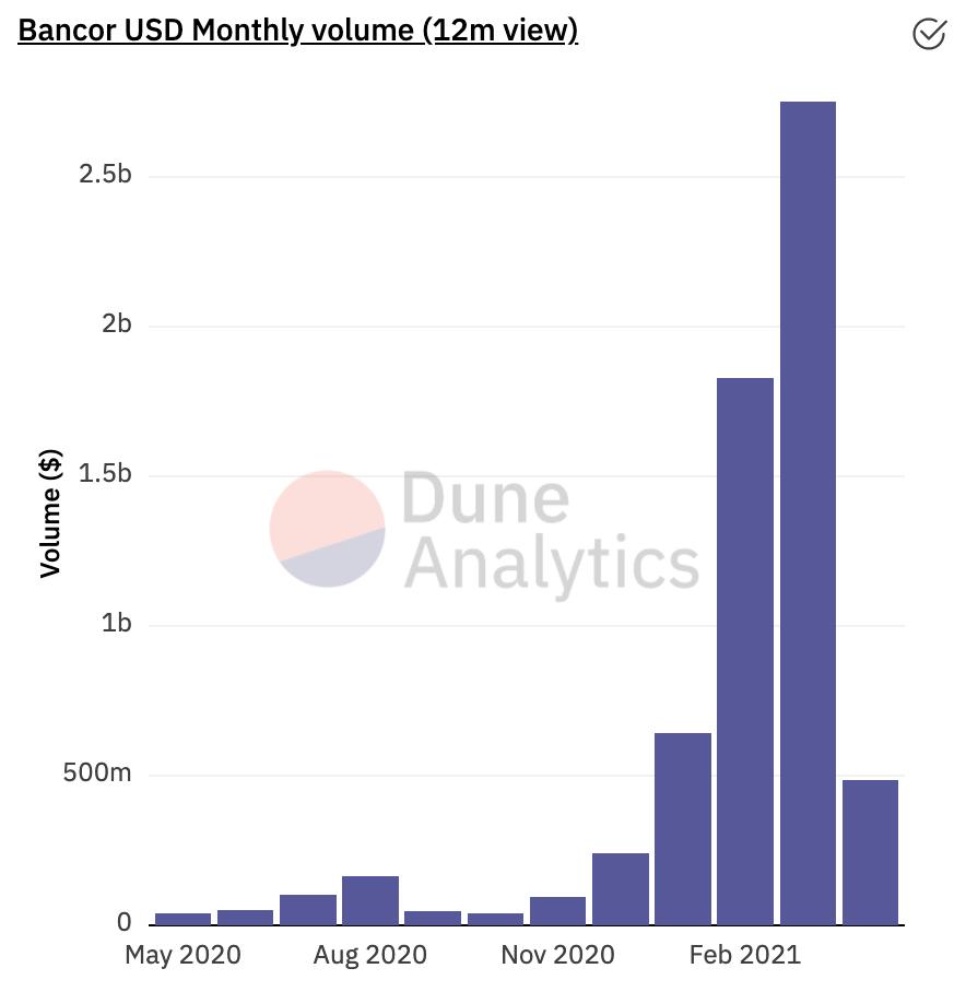 DeFi Project Spotlight: Bancor, The Dark Horse Decentralized Exchange