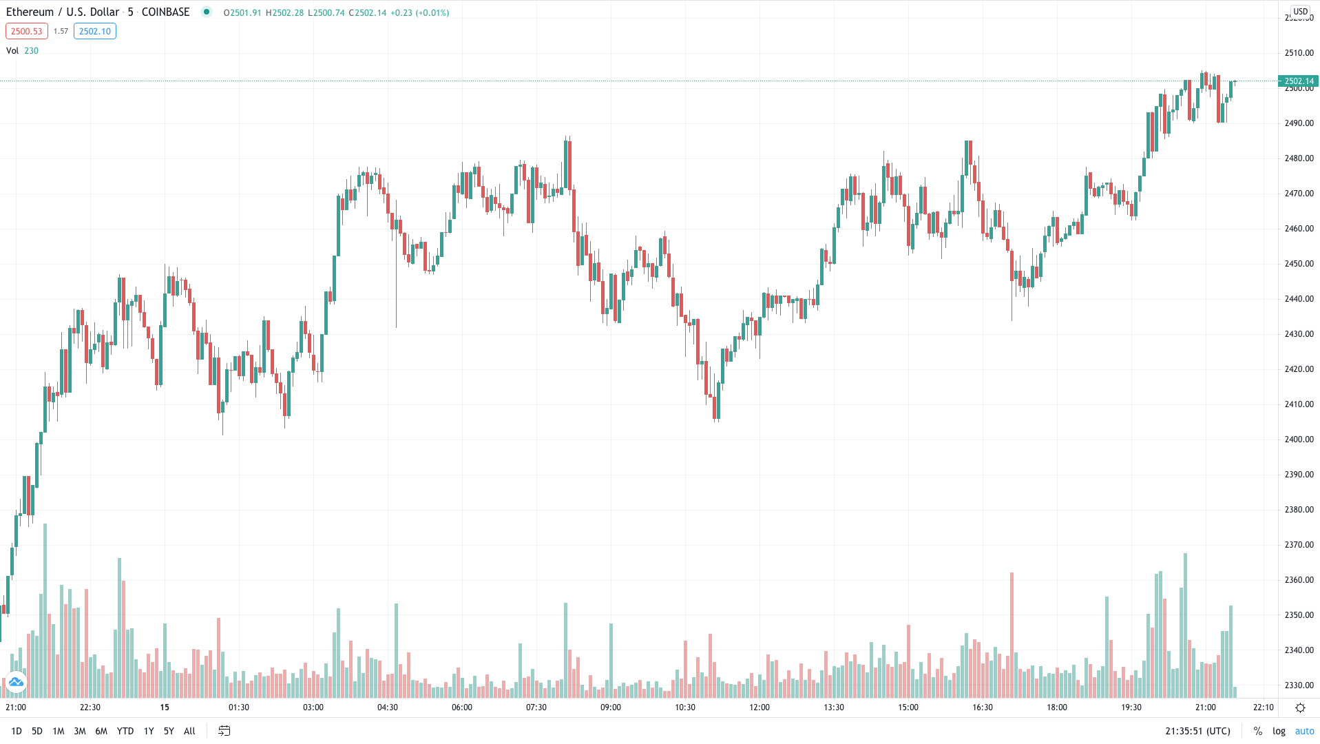 Ethereum Breaks $2,500 All-Time High