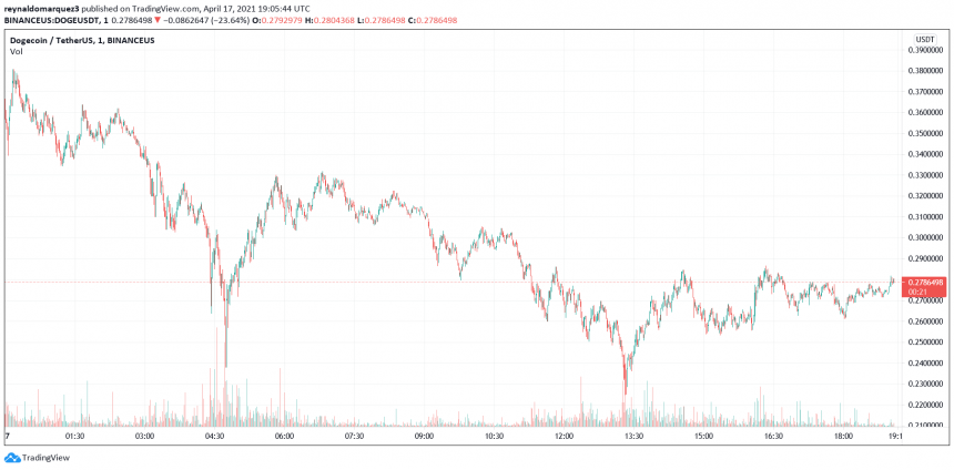 How r/WallStreetBets Triggered DOGE Rally – Reasons for Bitcoin Sell-off