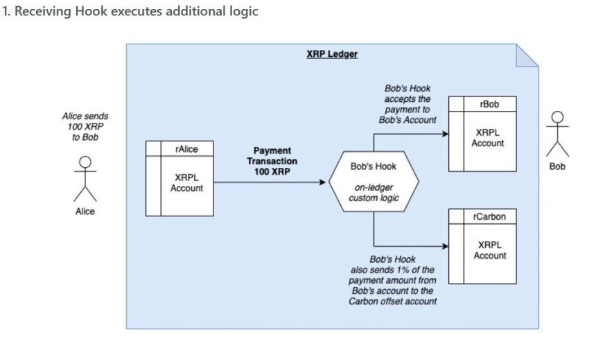 """How XRP Labs' """"Hooks"""" Could Unlock A New World For The XRPL"""