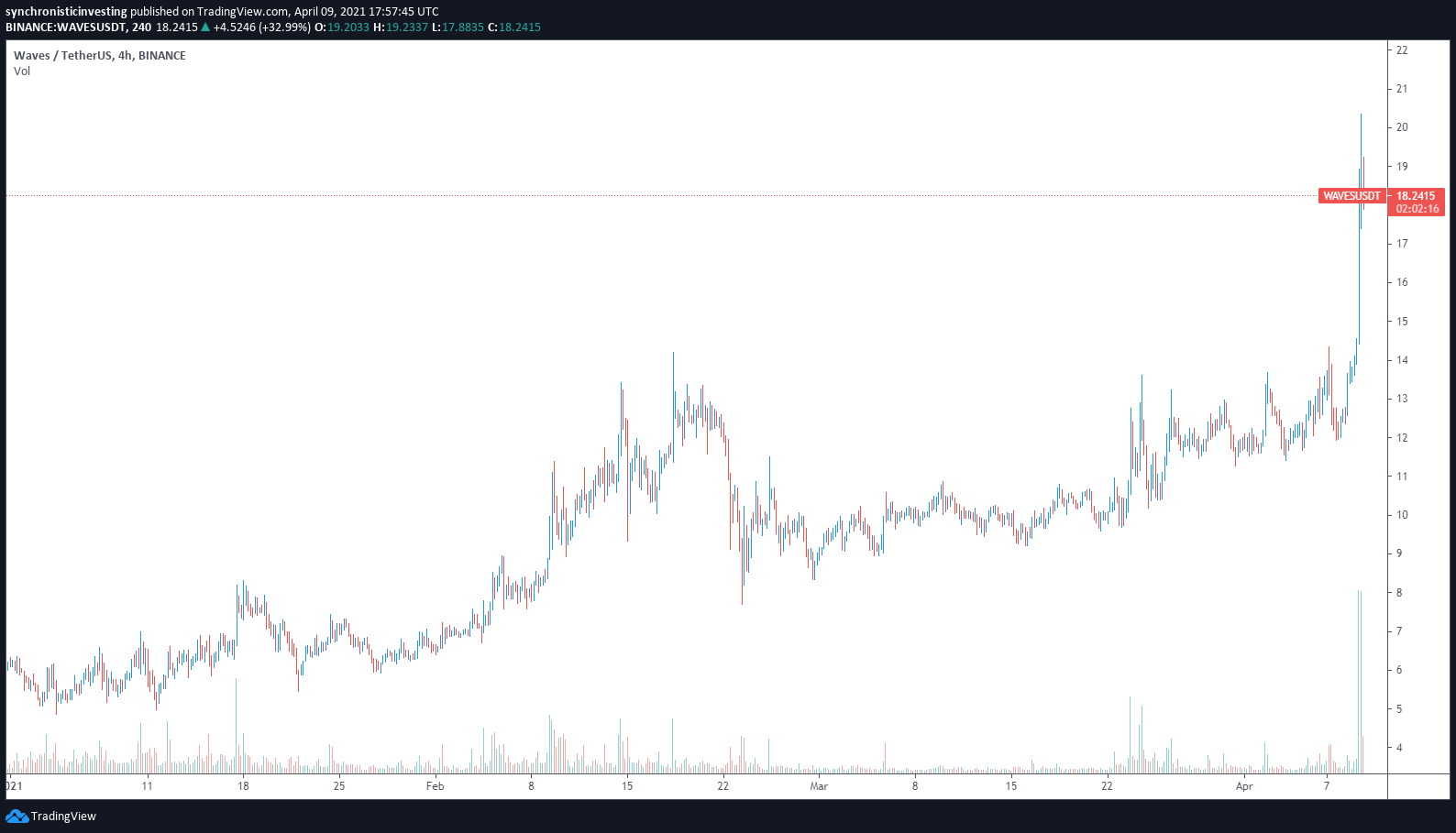NFT gaming and a tsunami of trading volume lift Waves to a new all-time high