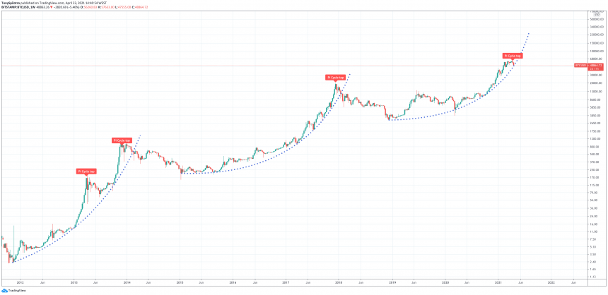 Parabolic Bitcoin Price Structure In Danger: Cycle Climax Or Risky Reset?