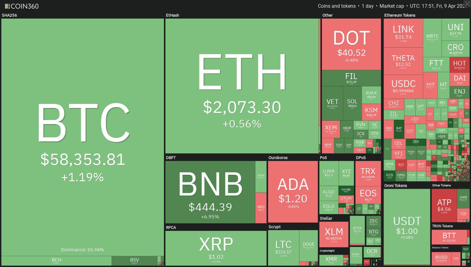 Price analysis 4/9: BTC, ETH, BNB, XRP, ADA, DOT, UNI, LTC, LINK, THETA