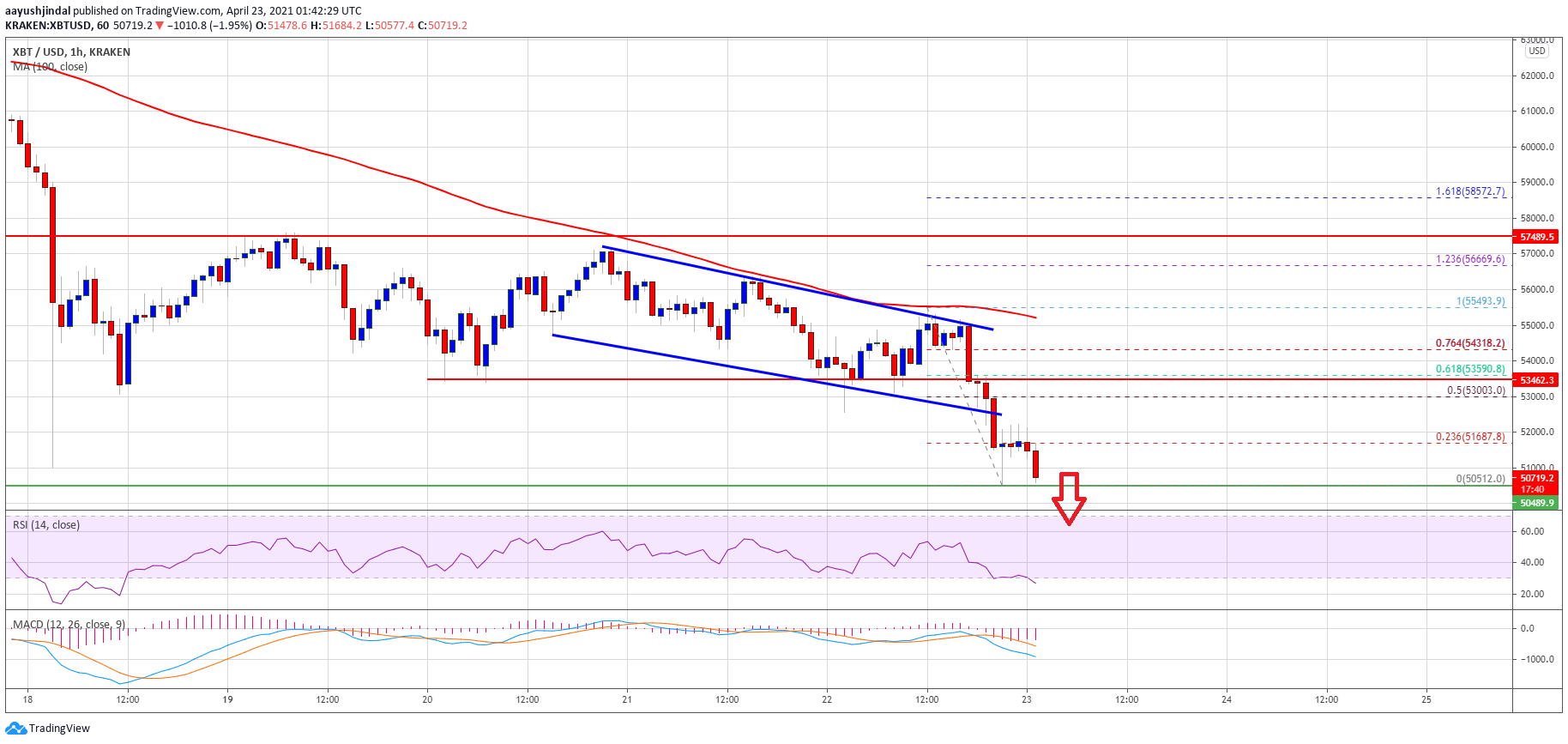 TA: Bitcoin Dives Below Key Support, Here's Why BTC Bears Are Back