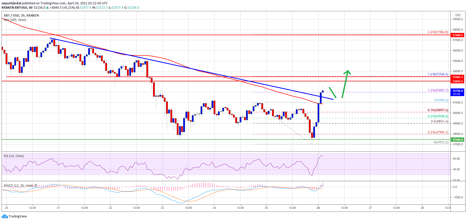 TA: Bitcoin Makes Comeback, Here's Why $53.5K Holds The Key