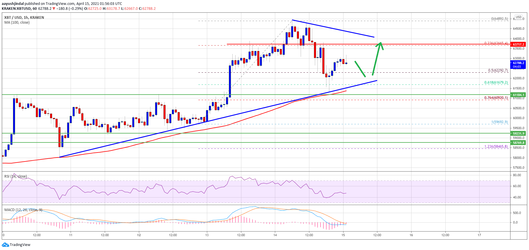 TA: Bitcoin Trims Gains, But Here's How BTC Could Rise Again