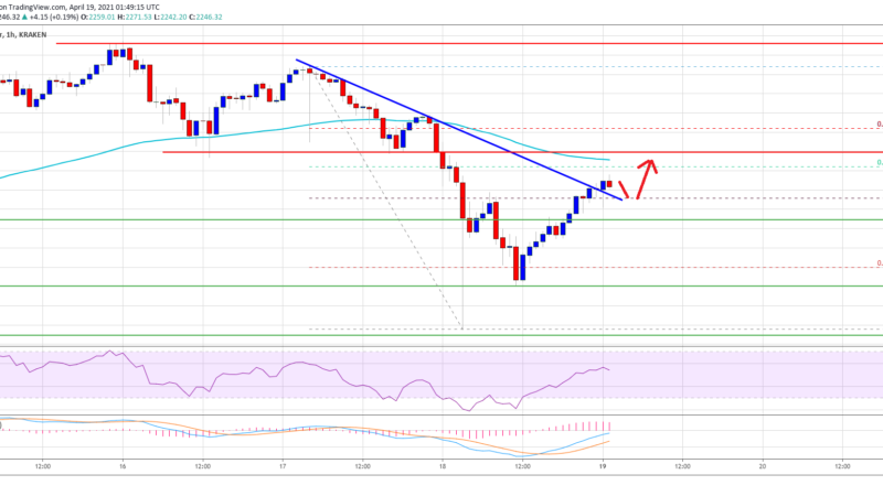 TA: Ethereum Corrects Losses, Here's Why $2,300 Is A Major Hurdle