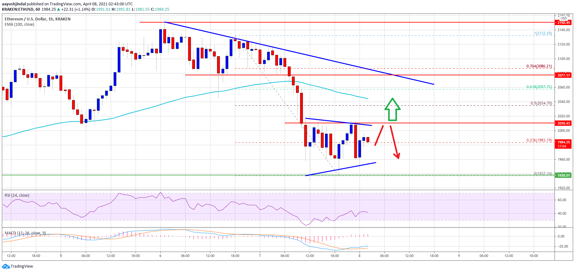 TA: Ethereum Dips Below $2K, Here's What Could Trigger A Fresh Increase