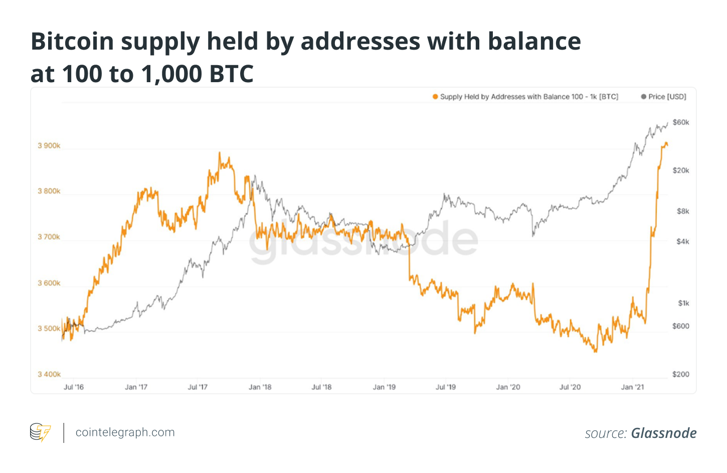 What will happen to Bitcoin price as Coinbase goes public?