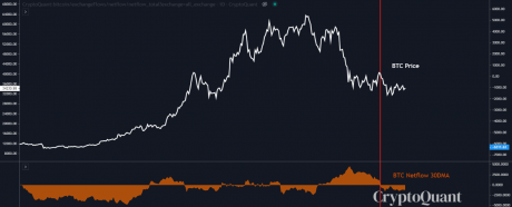 Bitcoin Exchange Netflows Are Negative, Could A Bull Run Be Coming?