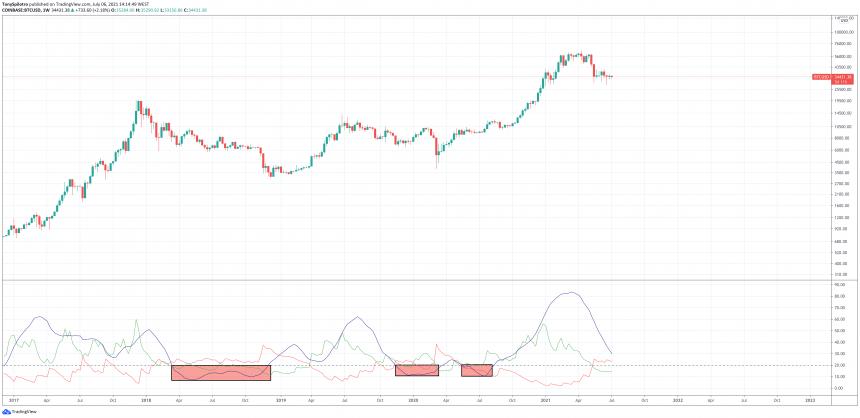 Bitcoin Trend Strength Indicator Suggests Bull Run Isn't Yet Over