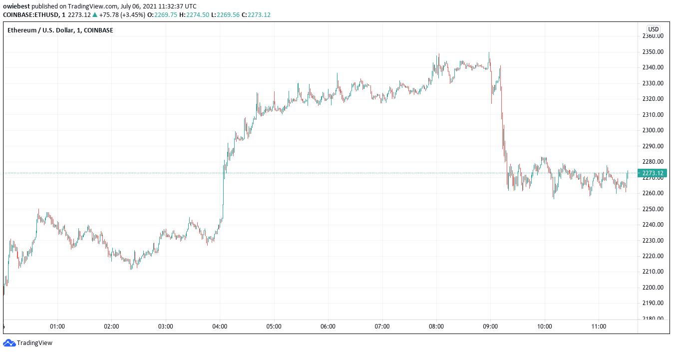 Ethereum Tests $2,300 Range As Market Adds $70 Billion
