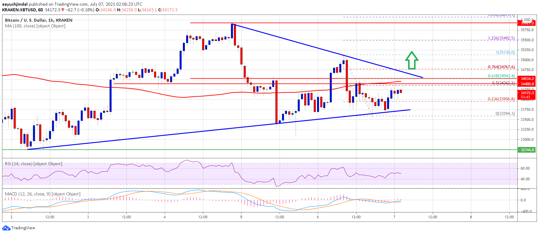 TA: Bitcoin Consolidates Below $35K, What Could Trigger Fresh Rally