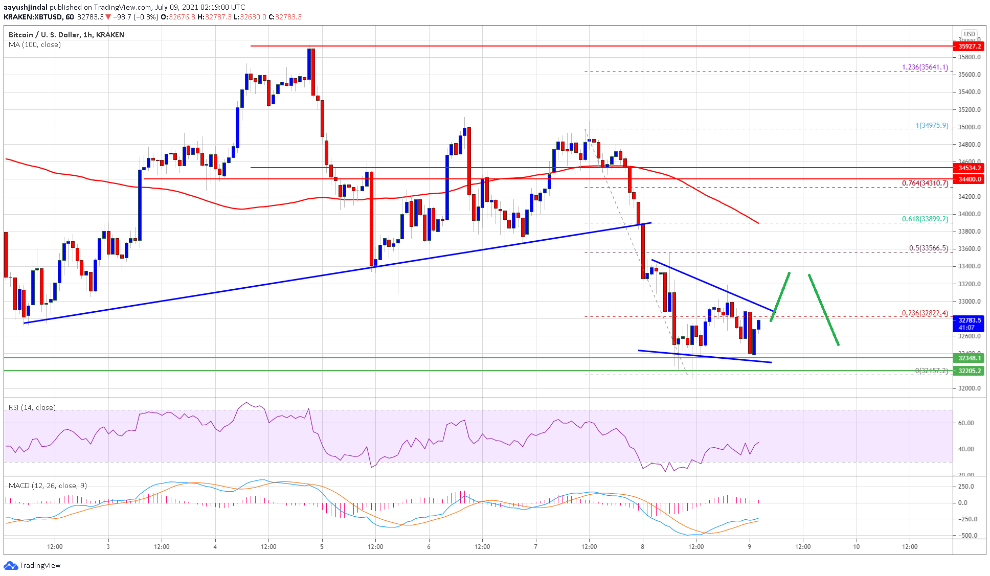 TA: Bitcoin Reaches Key Juncture, Why BTC Could Struggle To Recover