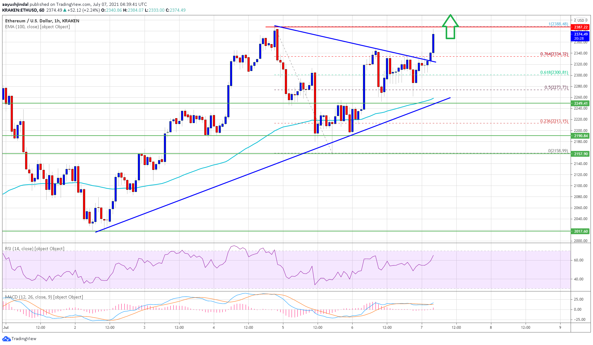 TA: Ethereum Gearing For Another Lift-Off, Why Rally Isn't Over Yet