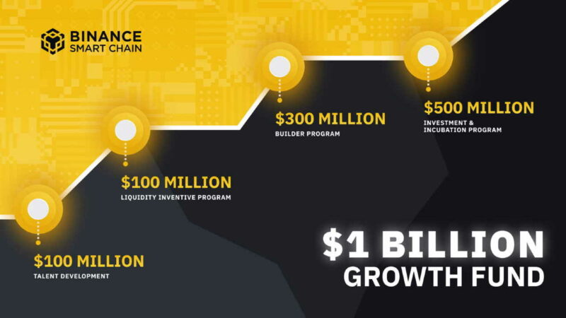 Binance Smart Chain (BSC) Receives $1 Billion to Bring the Next 1 Billion Crypto Users